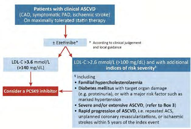 Patients with Clinical ASCVD : When to Consider a PCSK9 Inhibitor Two LDL-C thresholds: >3.6 mmol/l (>140 mg/dl) >2.