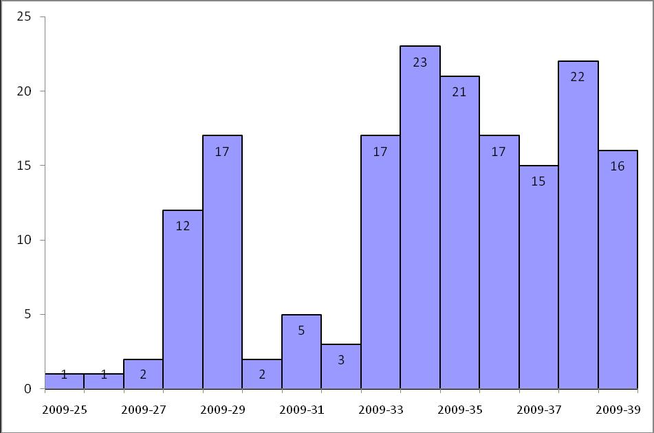 Figure 1: Number of confirmed deaths among pandemic (H1N1) 2009