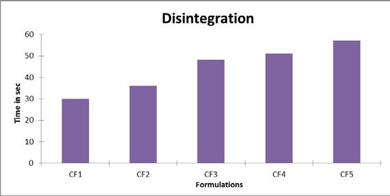 Table 4: Physicochemical evaluation of the formulations with croscarmellose sodium Parameters CF6 CF7 CF8 CF9 CF10 Angle of repose 26.1 24.3 25.5 25.1 25 Bulk density 0.5186 0.5178 0.5174 0.5196 0.