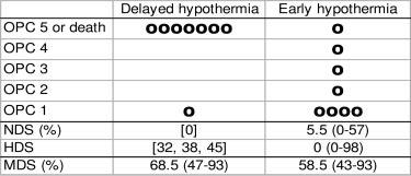 Nozari et al Time Window for Intra-Arrest Hypothermia 2693 Figure 5. Final 96-hour outcome. Each dot represents a dog. Values are expressed as median (range).