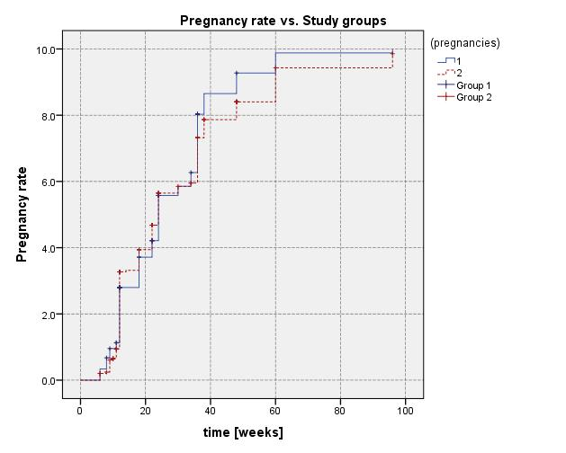 Monica Holicov Luţuc et al. becoming pregnant, and these values did not show significant differences ( 2 =1.55, p=0.212, 95% CI).