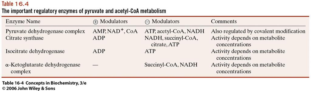 - Regulation of pyruvate dehydrogenase complex controls acetyl CoA supply - Gatekeeper to aerobic metabolism - Represents the committed step because pyruvate can still go back to glucose