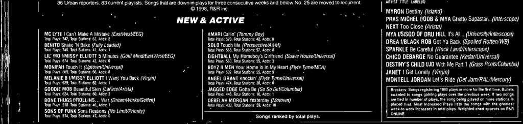 Adds: 3 BONE THUGS f/rollns... War (DreamWorks/Gefen) Total Plays. 578. Total Stations. 46. Adds: 1 SONS OF FUNK Sons Reasons (No Limit/Priority) Total Plays 574. Total Stations: 47.