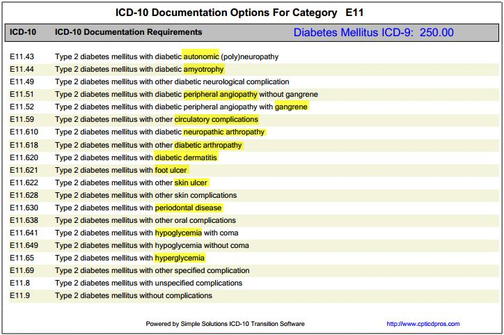 Achieving Icd 10 Implementation Success Worksheets Pdf