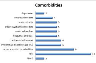 disorder, 3% with depression and 3% with ADHD, while 12% had no comorbidities (Figure 6). Figure 4. Distribution of symptoms in boys Figure 5.