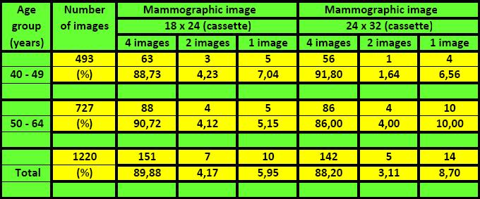 An Analysis of Application of Mean Glandular Dose and Factors on Which It Depends to Patients of Various Age Groups 139 Such approach is a result of routine mammography which is compulsory every