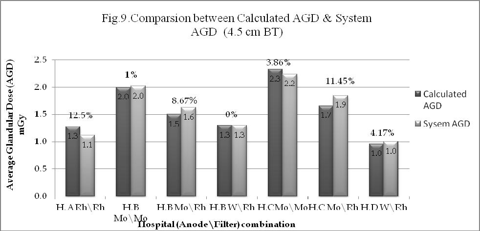 Assessment of AGD in UAE Hospital 161 Fig. 9.