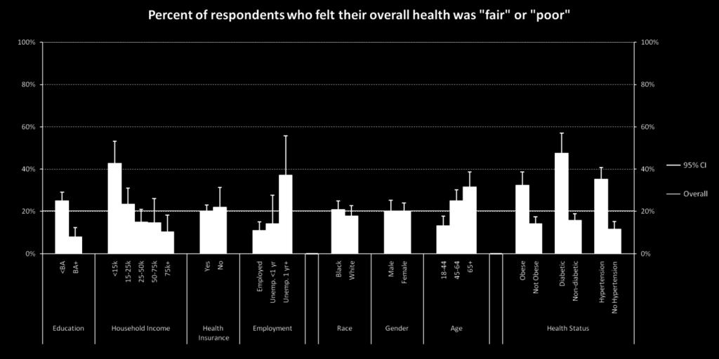 General Health Status 20% of all respondents reported being in fair or poor health Those with less than a BA degree were 3 times more likely than those with a BA or higher to report being in fair or