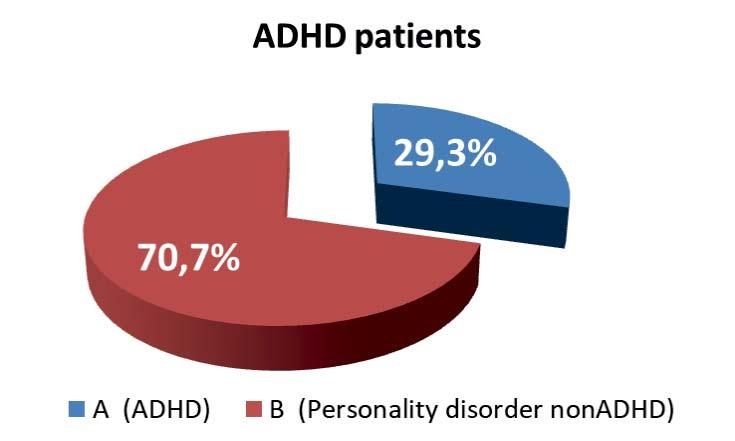 Laura Aelenei et al. Figure 3. ADHD and other comorbidities in the initial sample of patients with a personality disorder DSM IV. Figure 1. ADHD in the sample of personality disorder patients DSM IV.