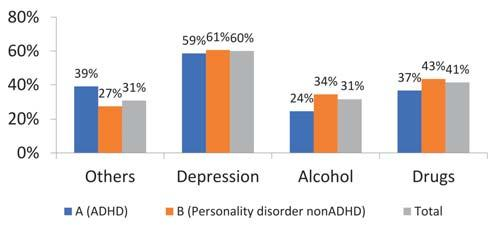 Adult ADHD, comorbidities and impact on functionality in a population of individuals with personality disorders Figure 5.