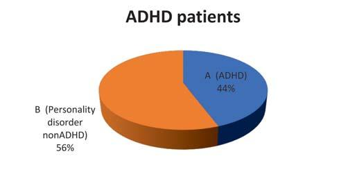 Prevalence of comorbidities in ADHD and nonadhd group and statistical significance DSM IV IV=Yes (N=41) IV=No(N=99) Drugs 36.6% 43.4% 0.454069 (Pearson Chi-Square) Alcohol 24.4% 34.4% 0.248317 (Pearson Chi-Square) Depression 58.