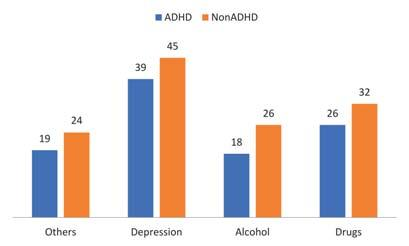 Laura Aelenei et al. Figure 9. Number of patients with different comorbidities in groups A (ADHD) and B (Personality disorder nonadhd) DSM 5. Figure 10.