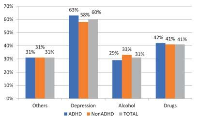 Prevalence of comorbidities in ADHD and nonadhd group and statistical significance DSM 5 V=Yes (N=62) V=No (N=78) Drugs 41.9% 41.0% 0.913555 (Pearson Chi-Square) Alcohol 29.0% 33.3% 0.
