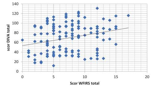 Laura Aelenei et al. Table 5. Functional assessement with WFIRS in ADHD patients IV=Yes (N=41) IV=No (N=99) WFIRS_total 80.15±28.6256 64.05±28.5815 0.002912 (Independent Samples T Test) WFIRS_risc 15.