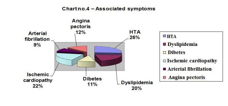 Associated symptoms: - HTA 17 patients 74 %; - Dyslipidemia 13 patients 57%; - Ischemic heart disease 14 patients 61%; - Arterial fibrillation 6 patients 26%; - Angina pectoris 8 patients 35%.