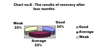 o one average -33%; o one weak 33%. - after five months, two patients o one averege 50%; o one weak 50%.