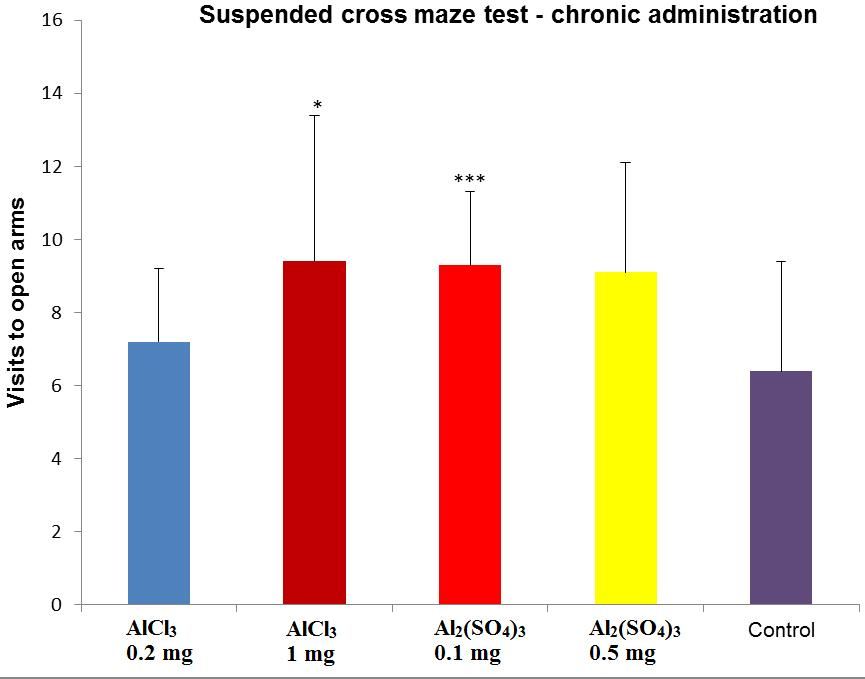 According to the results, we can say that only the high dose of AlCl 3 and the low dose of Al 2 (SO 4 ) 3 caused an anxiolytic effect after chronic administration, the effect being statistically